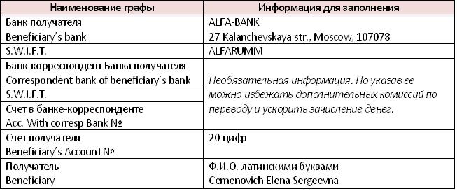 Информация для валютных переводов