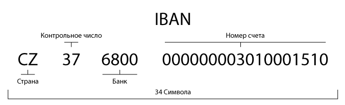 IBAN Сбербанка