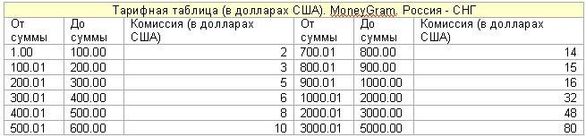 Международная система MoneyGram