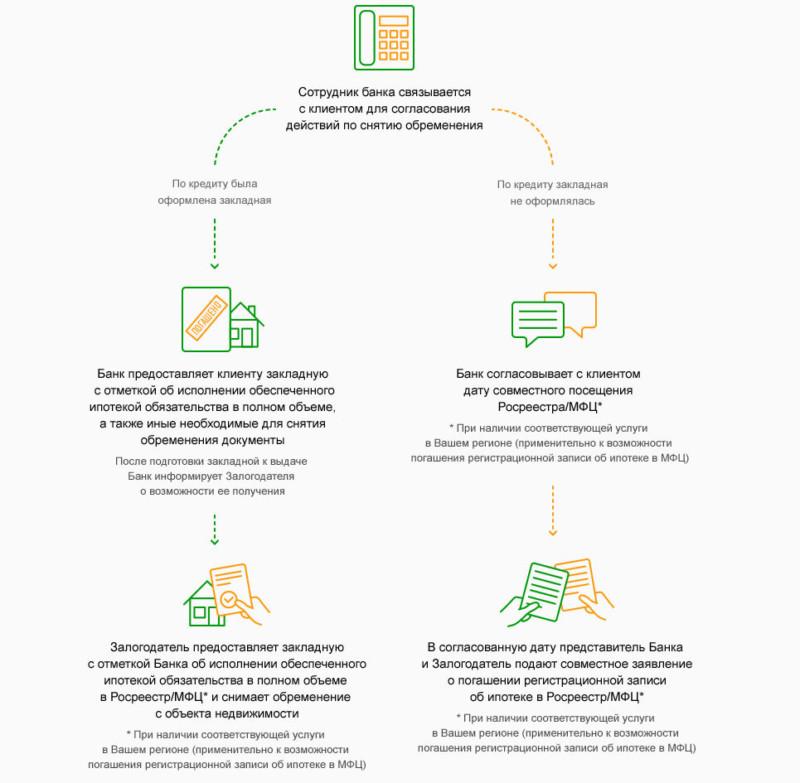 Изображение - Закладная на жилье по ипотеке сбербанка образец, что это такое, как оформляется, документы и как пол zakladnaja-1